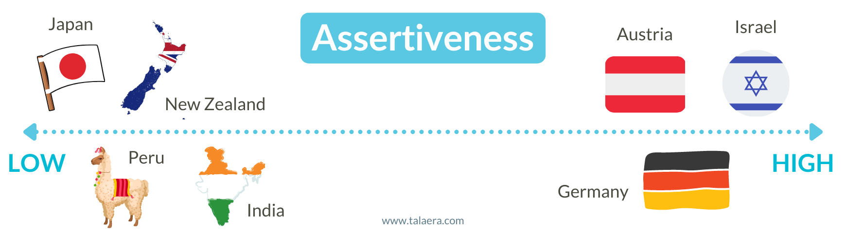 Assertiveness Countries Communication Cultural Differences- Talaera Business English Training