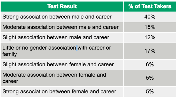IAT Diversity and Inclusion test results
