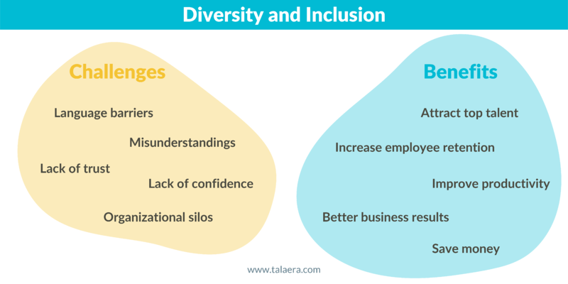 Diversity and Inclusion Benefits and Challenges | Talaera