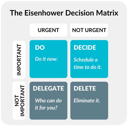 Eisenhower decision matrix Talaera Business English Training