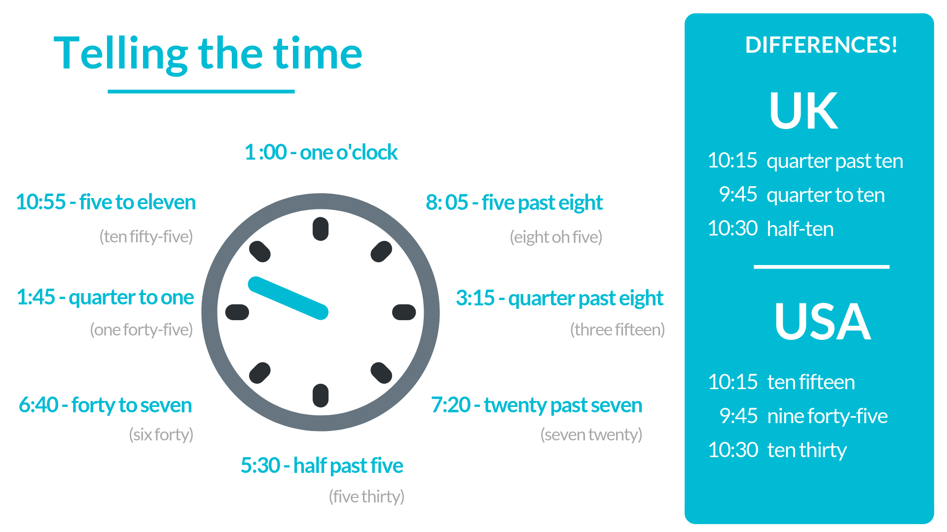 How to tell the time - UK and US