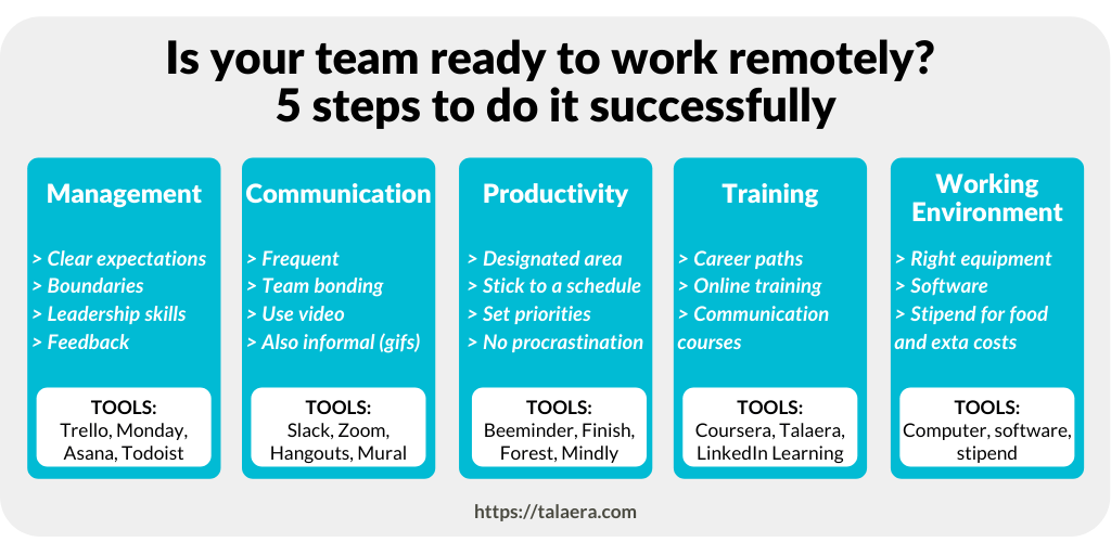 Successful remote work - 5 steps - Talaera Business English Training